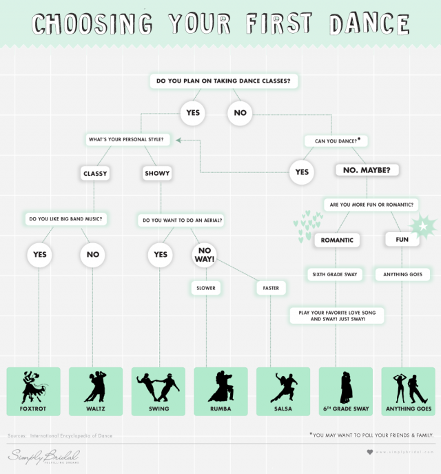 How to choose first dance